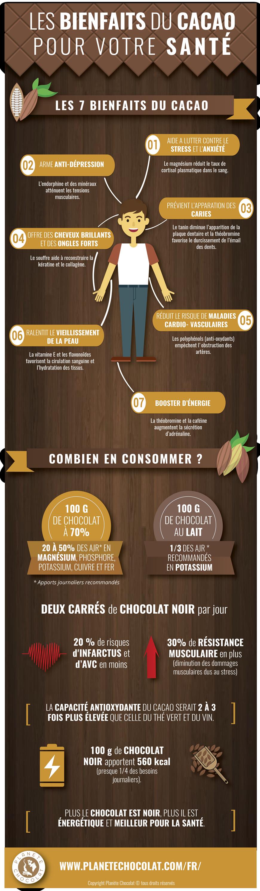 Infographie: Le chocolat est-il bon pour la santé ?-Les bienfaits du chocolat noir