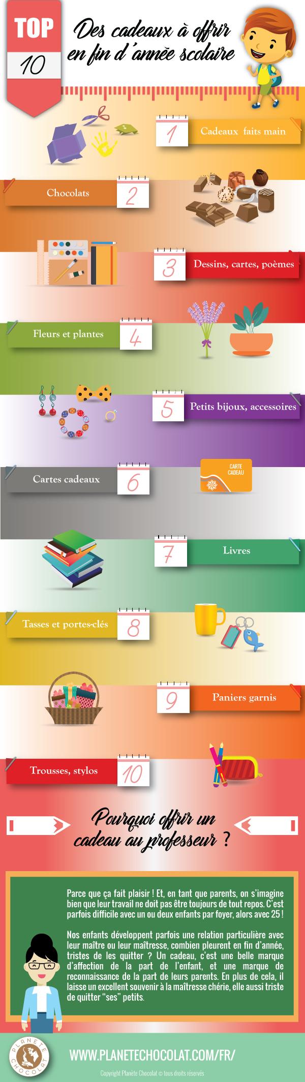 Infographie - Top 10 cadeaux fin d'année scolaire